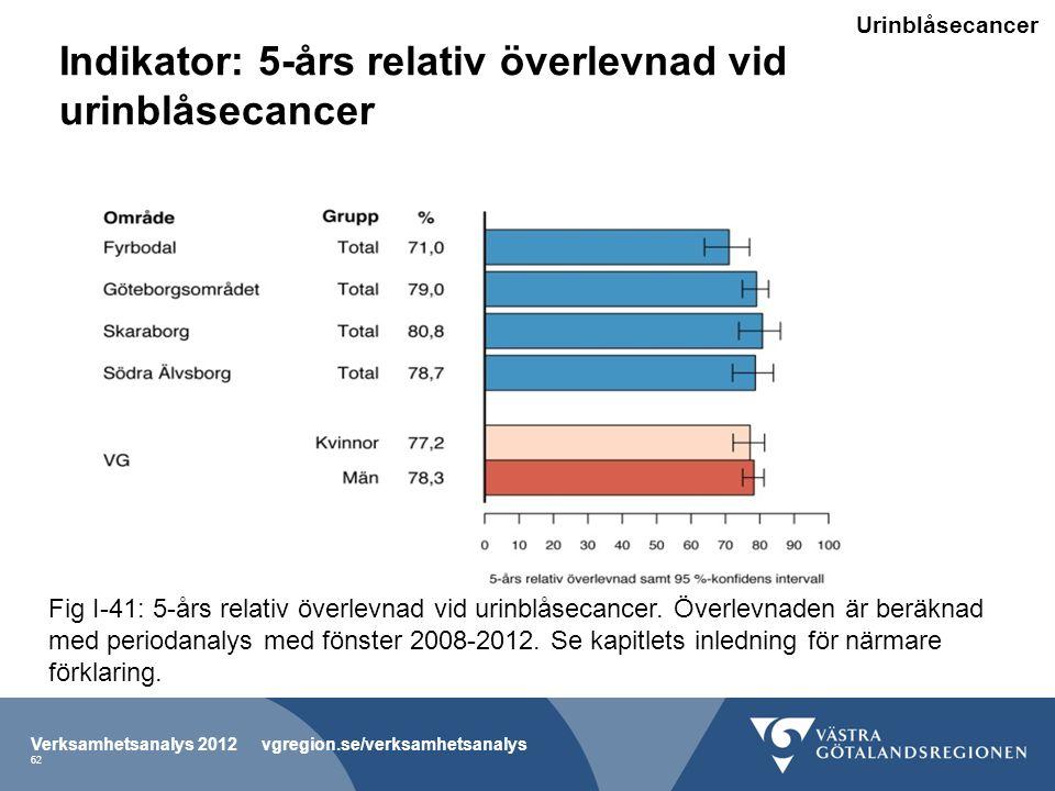 Indikator: 5-års relativ överlevnad vid urinblåsecancer