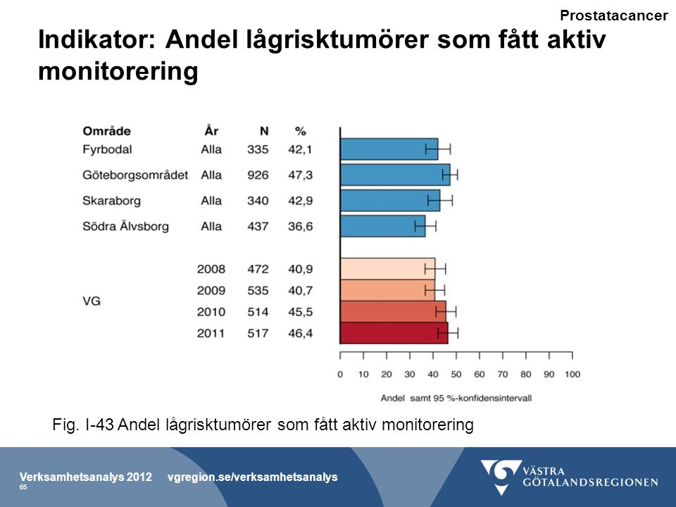 Indikator: Andel lågrisktumörer som fått aktiv monitorering