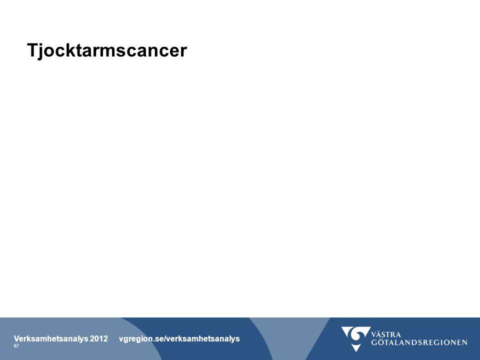 Tjocktarmscancer Verksamhetsanalys 2012 vgregion.se/verksamhetsanalys