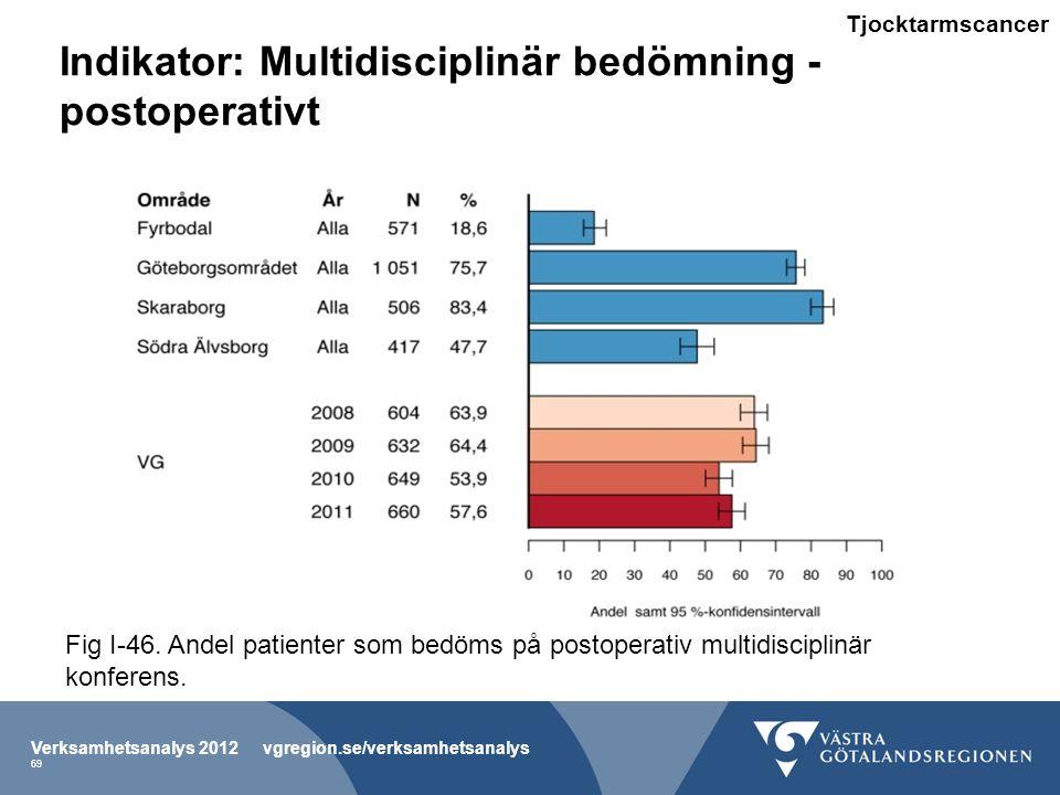 Indikator: Multidisciplinär bedömning - postoperativt
