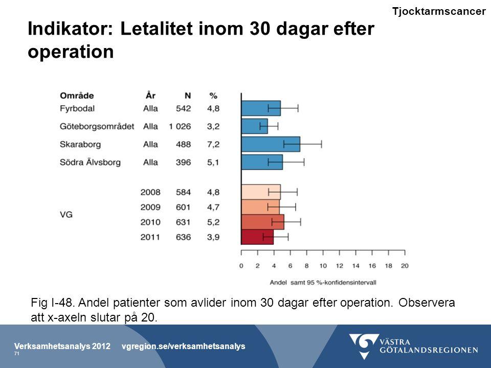 Indikator: Letalitet inom 30 dagar efter operation