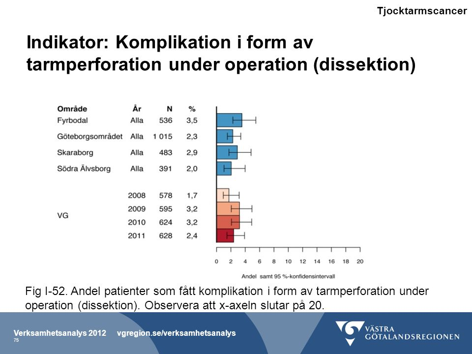Tjocktarmscancer Indikator: Komplikation i form av tarmperforation under operation (dissektion)