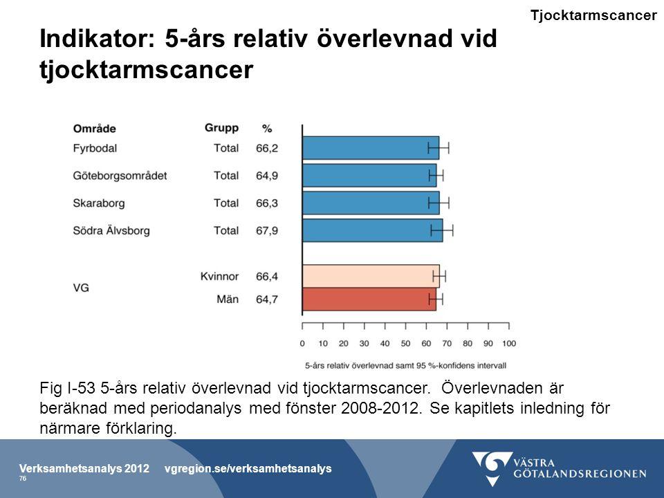 Indikator: 5-års relativ överlevnad vid tjocktarmscancer