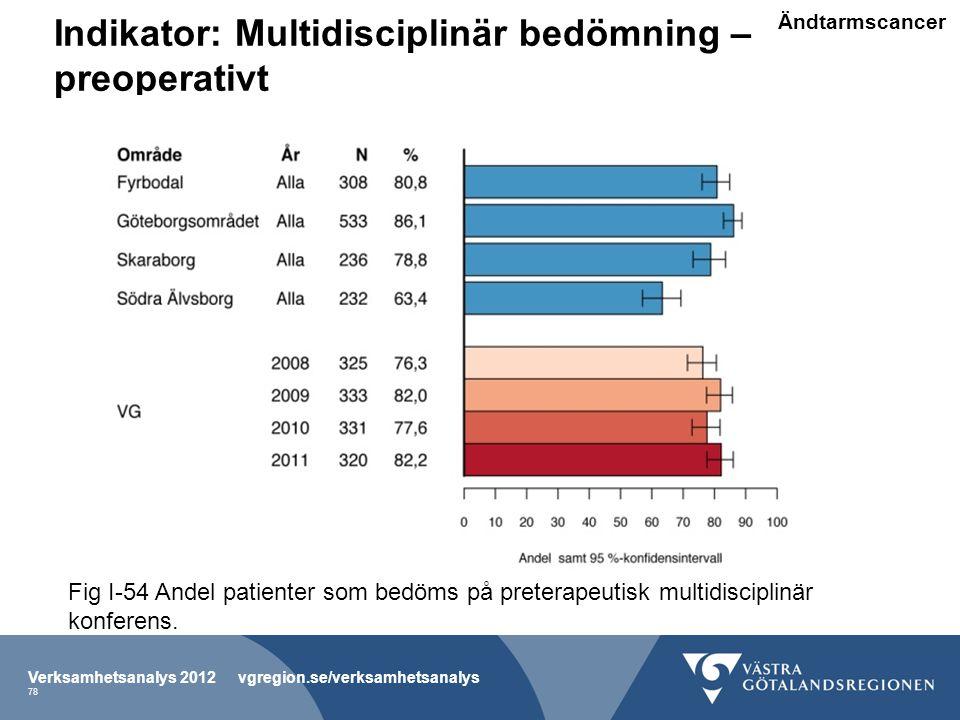 Indikator: Multidisciplinär bedömning – preoperativt