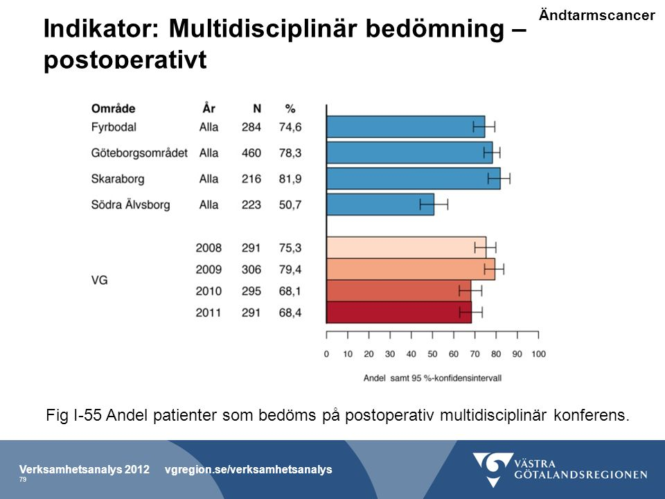 Indikator: Multidisciplinär bedömning – postoperativt