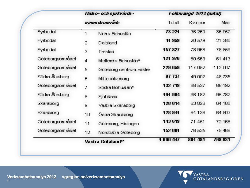 Verksamhetsanalys 2012 vgregion.se/verksamhetsanalys