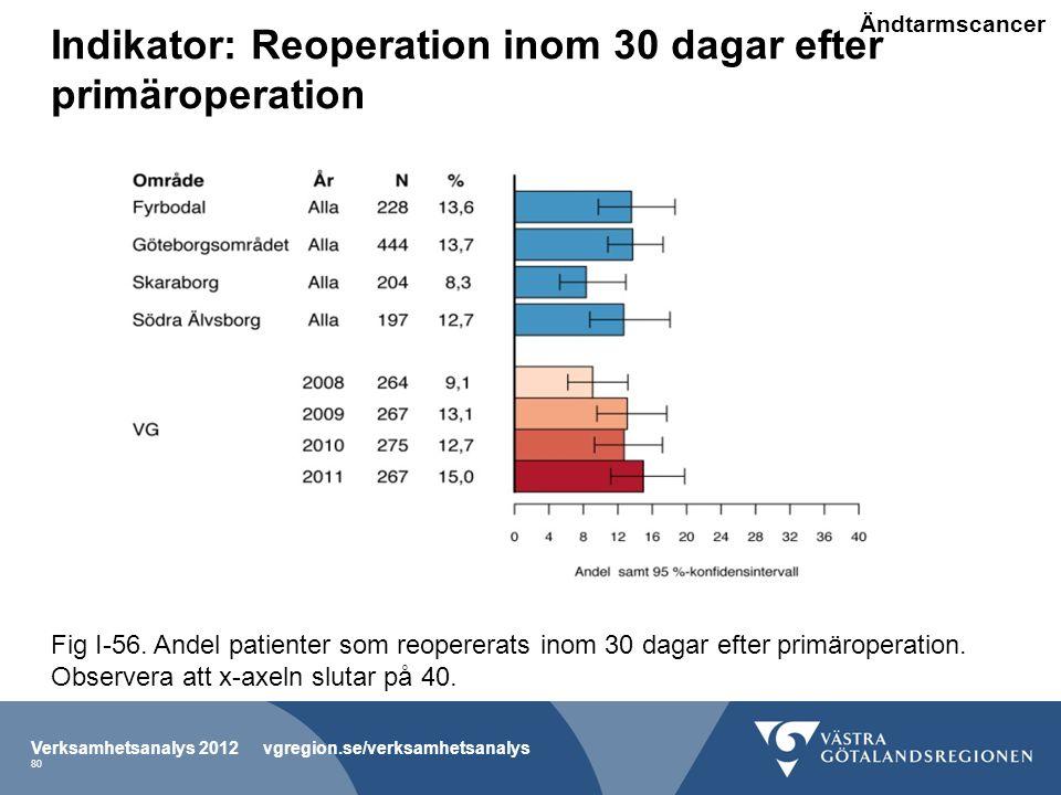 Indikator: Reoperation inom 30 dagar efter primäroperation