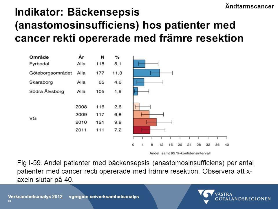 Ändtarmscancer Indikator: Bäckensepsis (anastomosinsufficiens) hos patienter med cancer rekti opererade med främre resektion