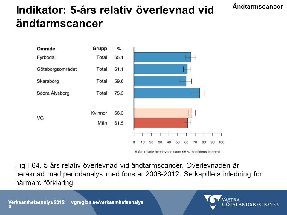 Indikator: 5-års relativ överlevnad vid ändtarmscancer