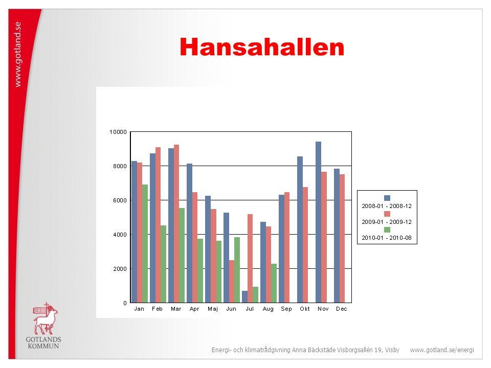 Hansahallen Energi- och klimatrådgivning Anna Bäckstäde Visborgsallén 19, Visby www.gotland.se/energi.