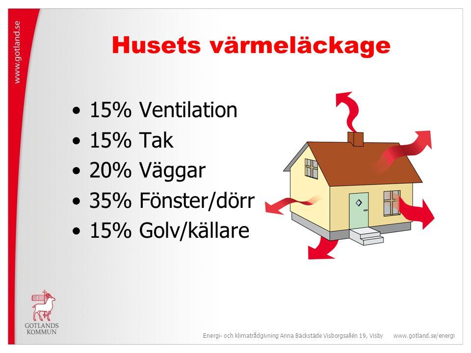 Husets värmeläckage 15% Ventilation 15% Tak 20% Väggar