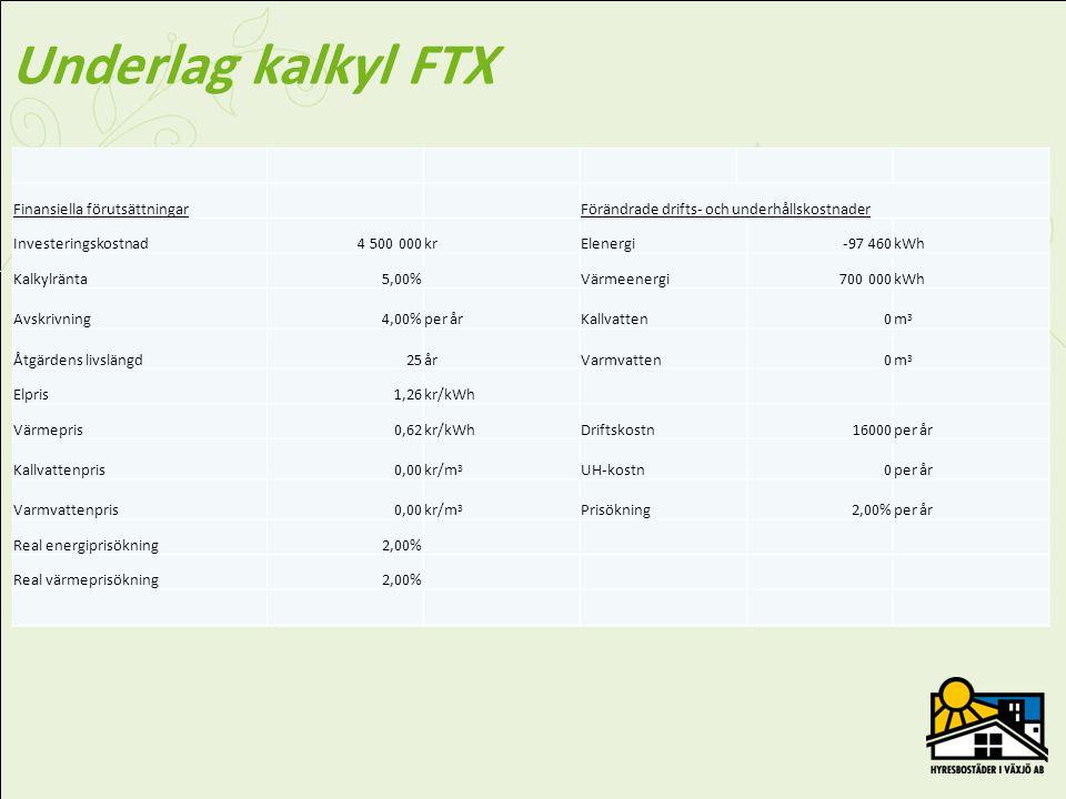 Underlag kalkyl FTX Finansiella förutsättningar