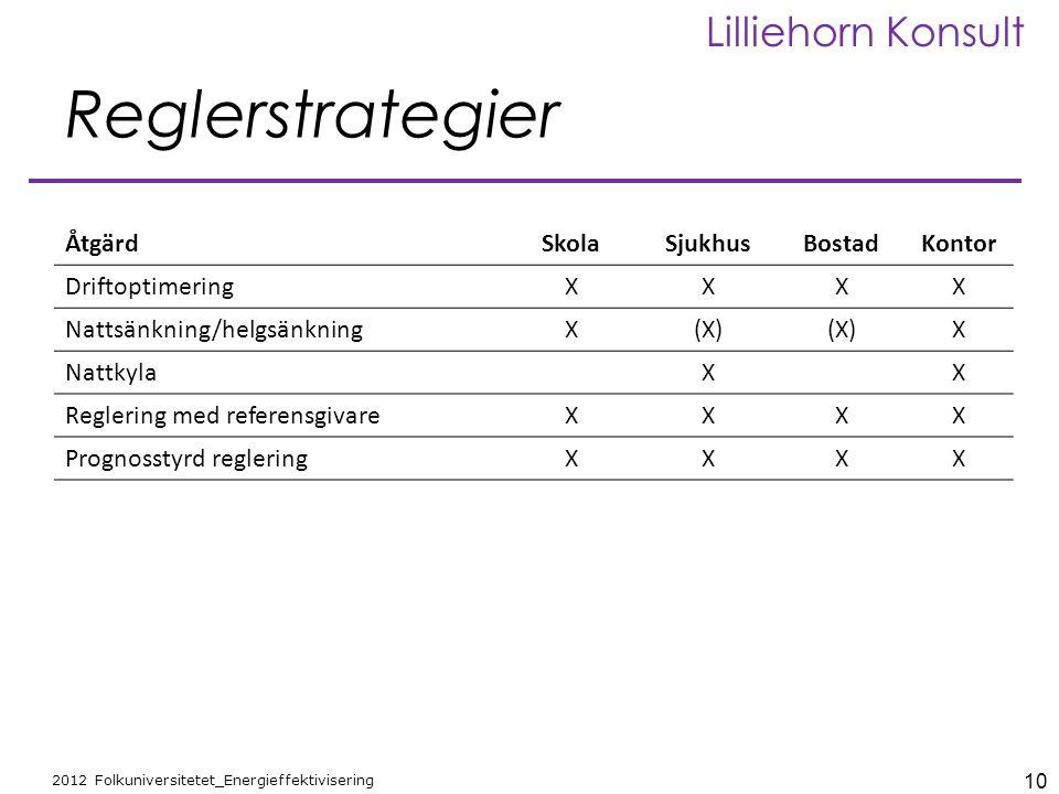 Reglerstrategier Åtgärd Skola Sjukhus Bostad Kontor Driftoptimering X