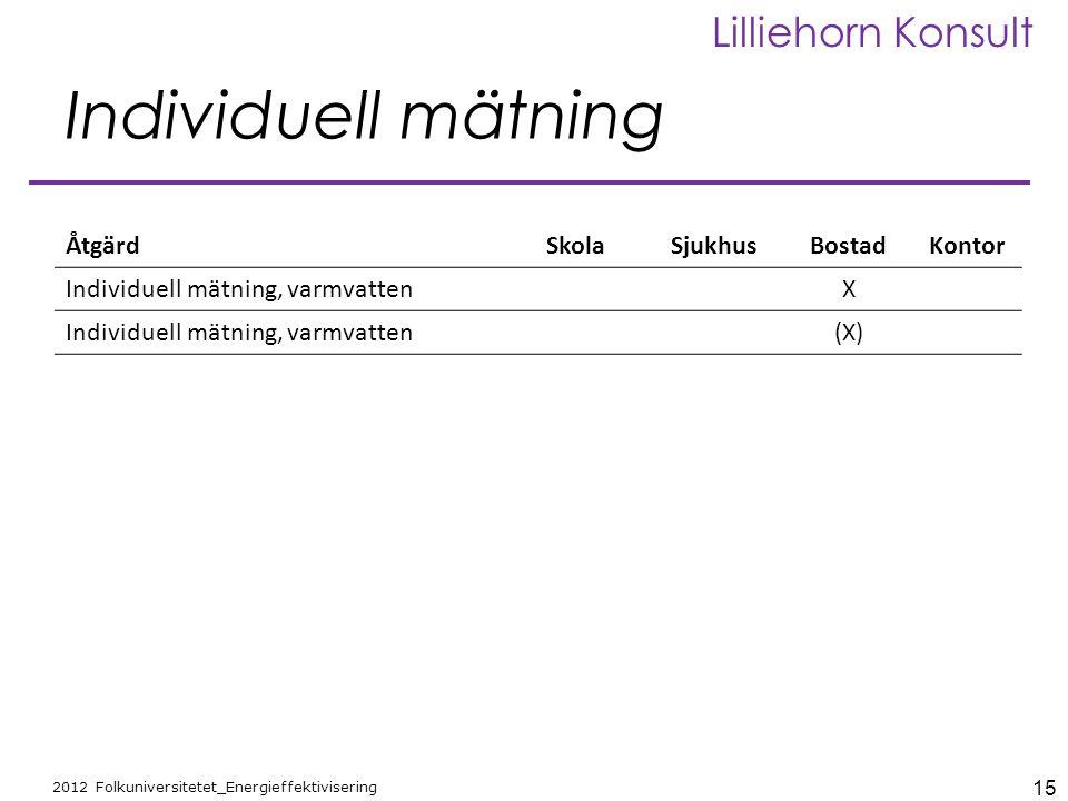 Individuell mätning Åtgärd Skola Sjukhus Bostad Kontor