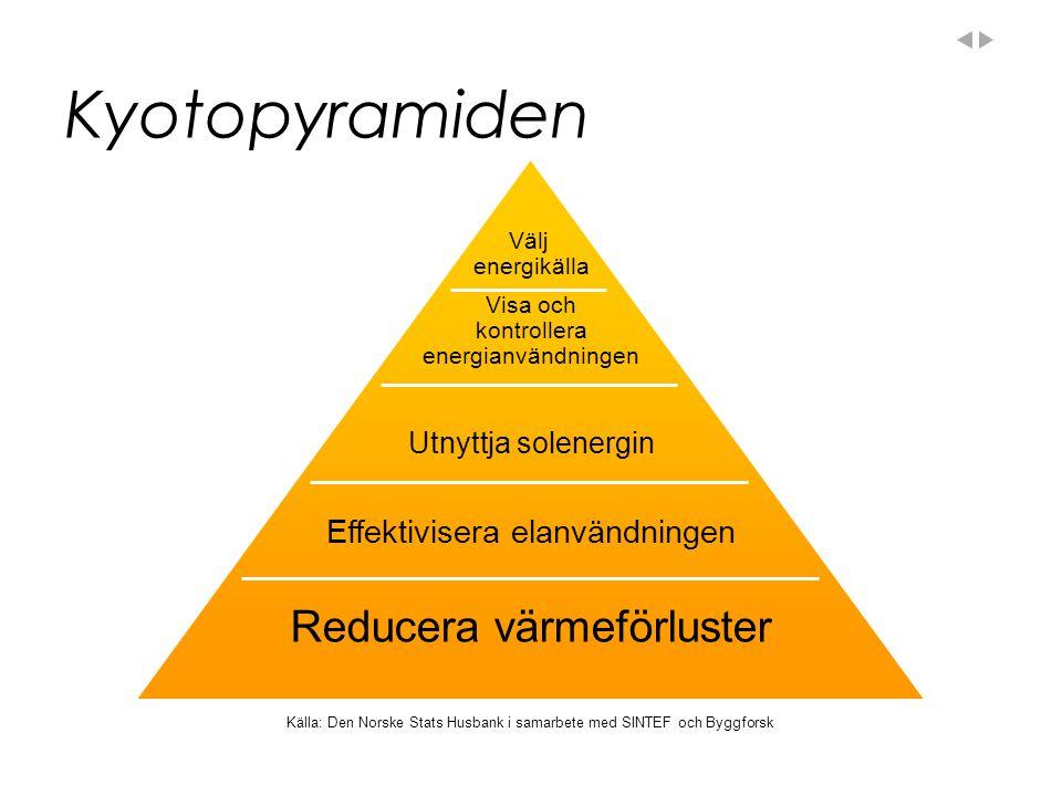 Kyotopyramiden Reducera värmeförluster Effektivisera elanvändningen