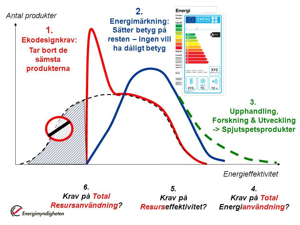 2. Energimärkning: Sätter betyg på resten – ingen vill ha dåligt betyg. Antal produkter. 1. Ekodesignkrav: