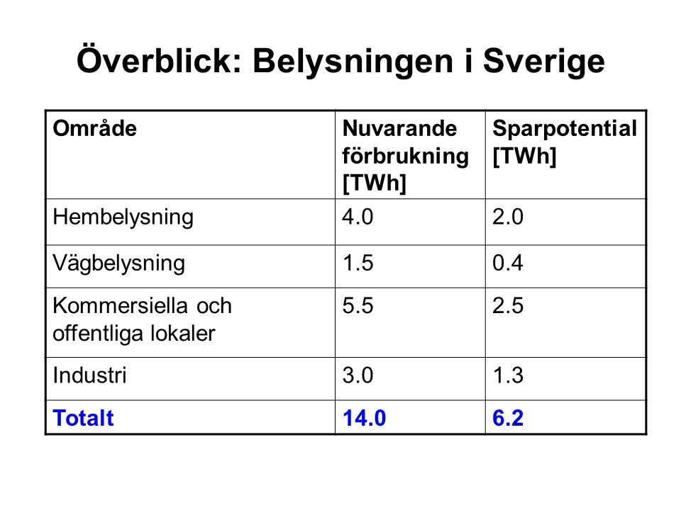 Överblick: Belysningen i Sverige