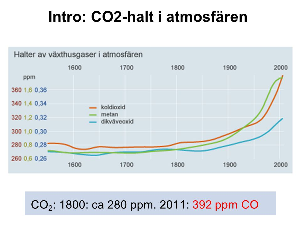 Intro: CO2-halt i atmosfären