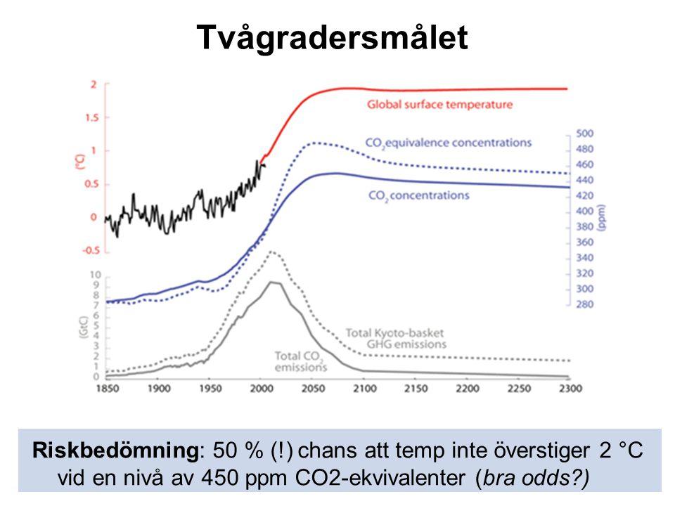 Tvågradersmålet Riskbedömning: 50 % (!) chans att temp inte överstiger 2 °C vid en nivå av 450 ppm CO2-ekvivalenter (bra odds )
