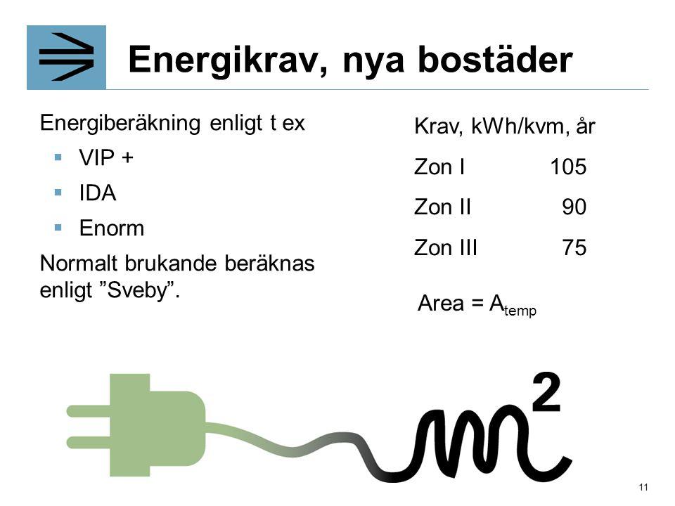 Energikrav, nya bostäder