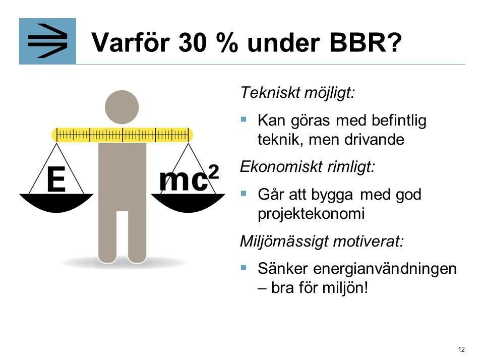 Varför 30 % under BBR Tekniskt möjligt: