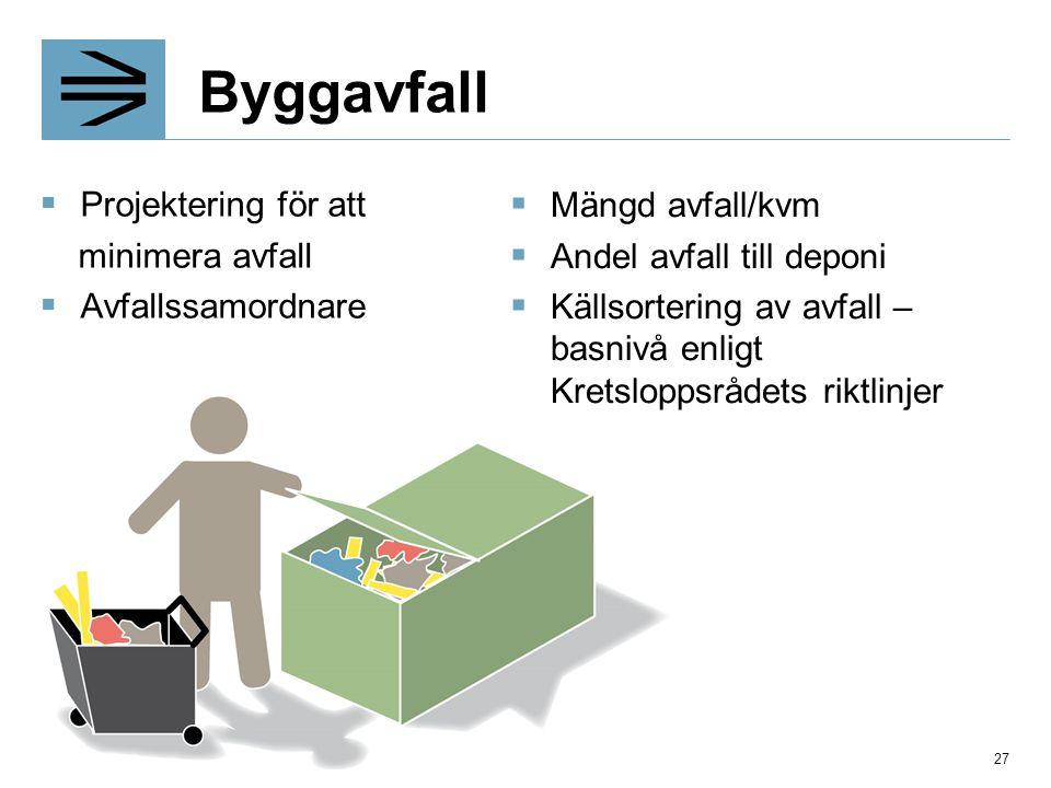 Byggavfall Projektering för att Mängd avfall/kvm minimera avfall