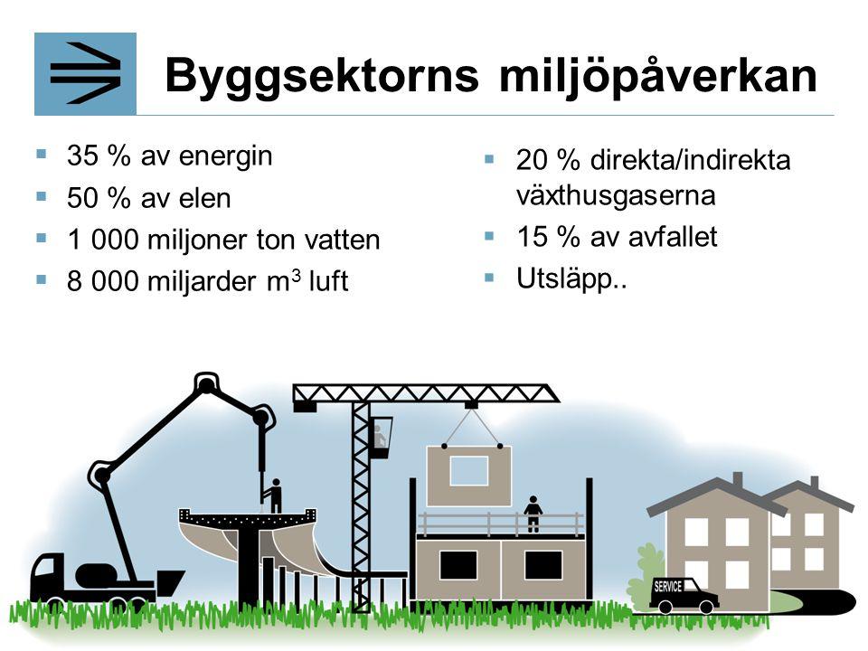 Byggsektorns miljöpåverkan