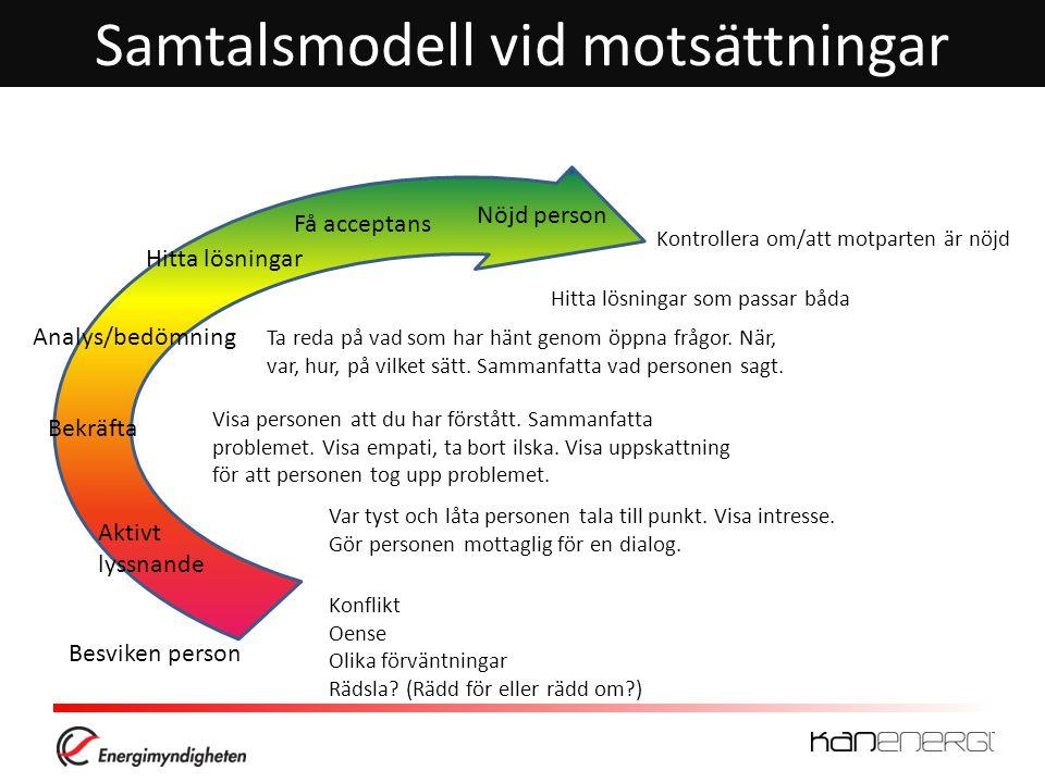 Samtalsmodell vid motsättningar
