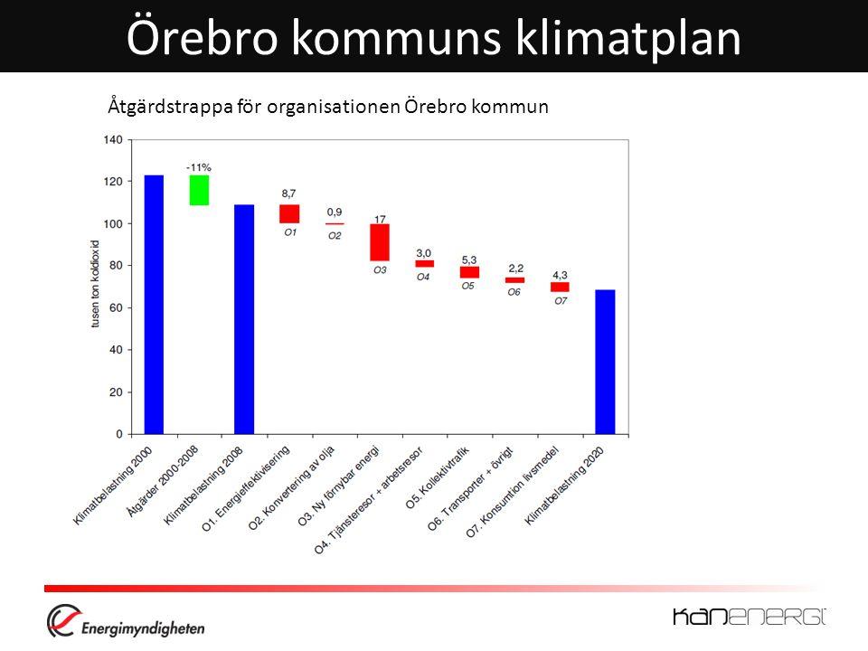 Örebro kommuns klimatplan