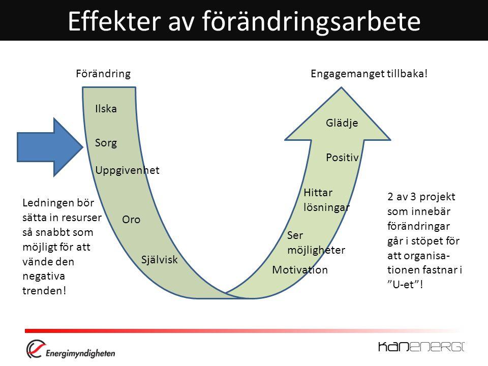 Effekter av förändringsarbete
