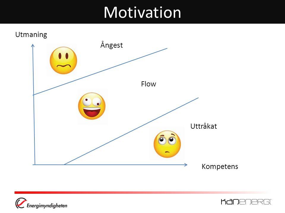 Motivation Utmaning Ångest Flow Uttråkat Kompetens
