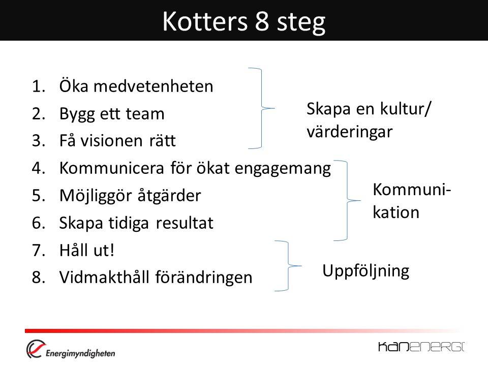Kotters 8 steg Öka medvetenheten Bygg ett team Skapa en kultur/