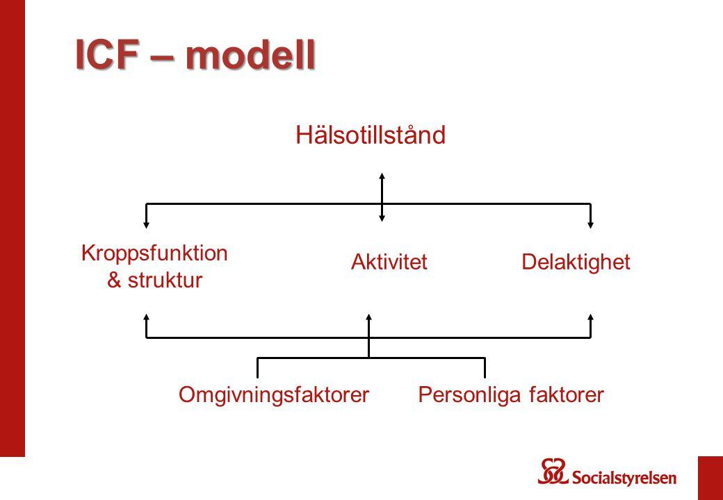 ICF – modell Hälsotillstånd Kroppsfunktion & struktur Aktivitet