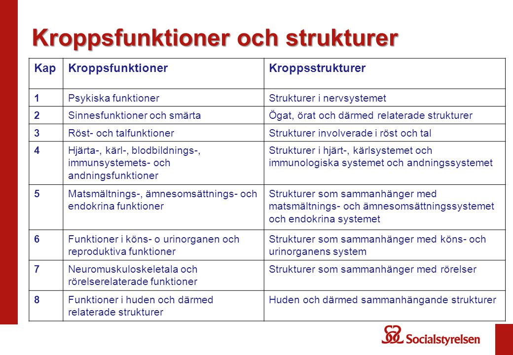 Kroppsfunktioner och strukturer