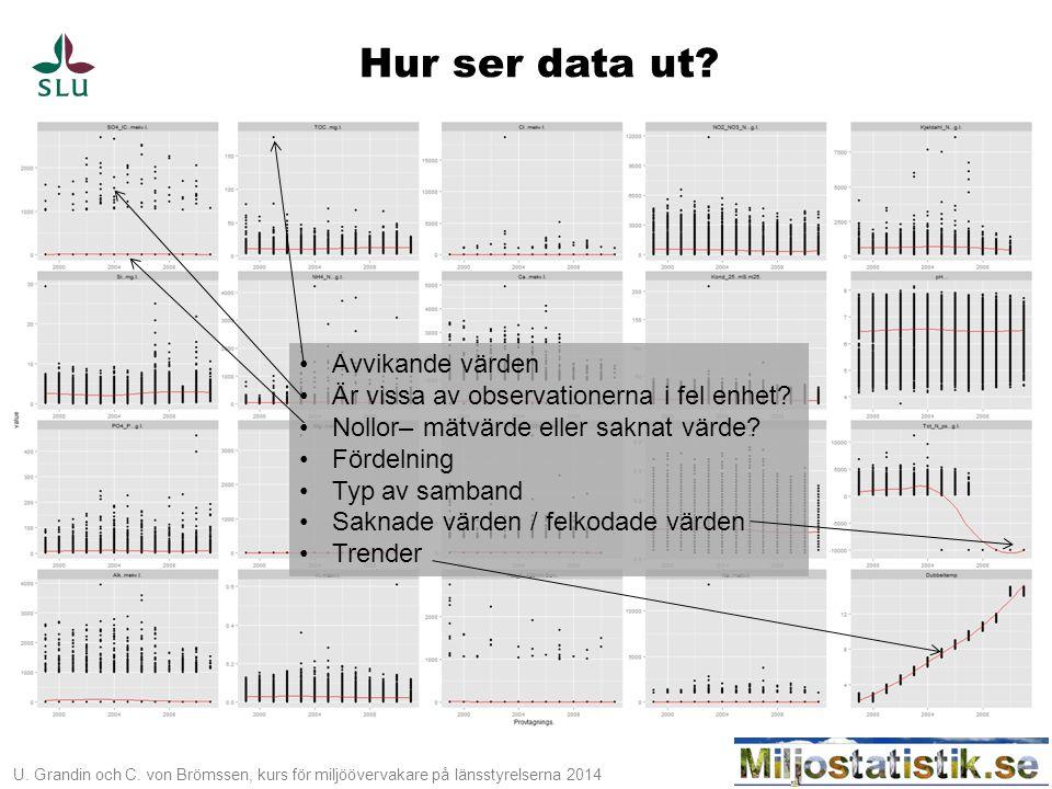 Hur ser data ut Avvikande värden