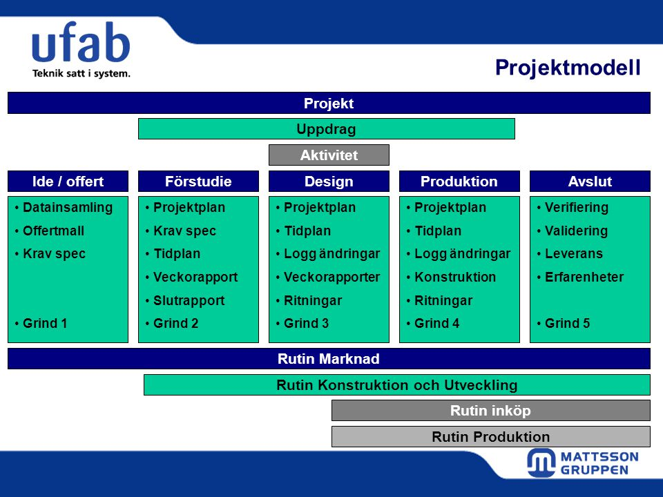 Rutin Konstruktion och Utveckling