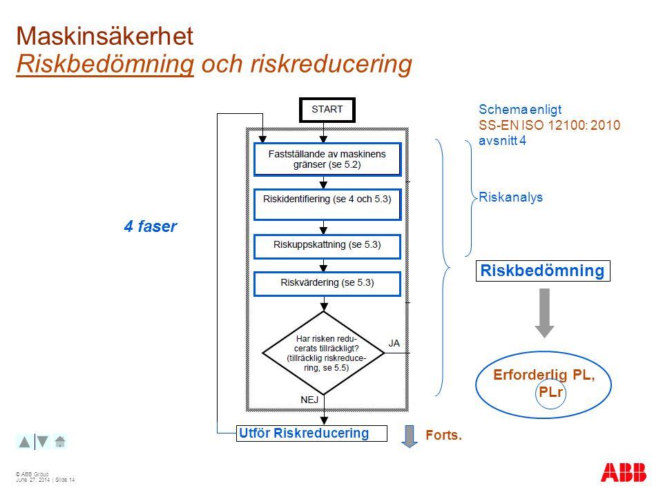 Maskinsäkerhet Riskbedömning och riskreducering