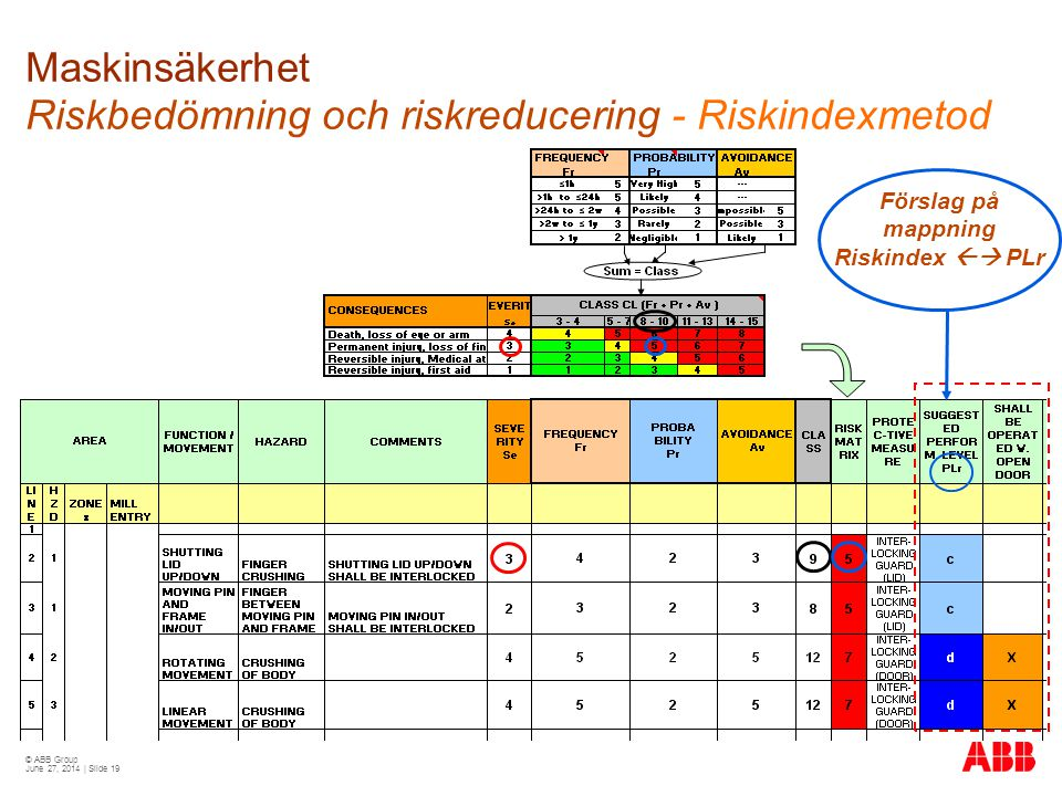 Maskinsäkerhet Riskbedömning och riskreducering - Riskindexmetod
