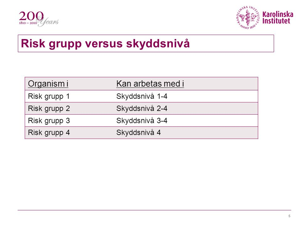 Risk grupp versus skyddsnivå