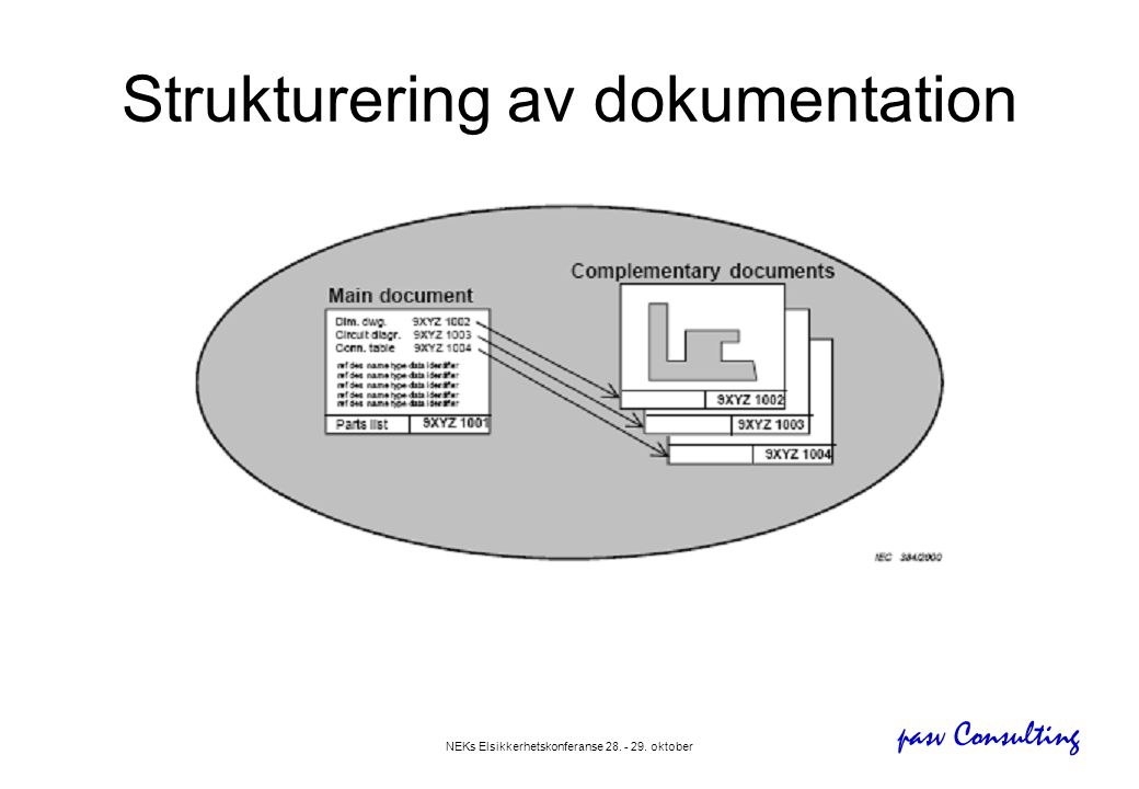 Strukturering av dokumentation