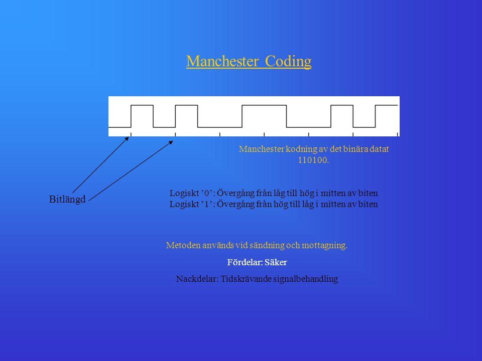Manchester Coding Bitlängd