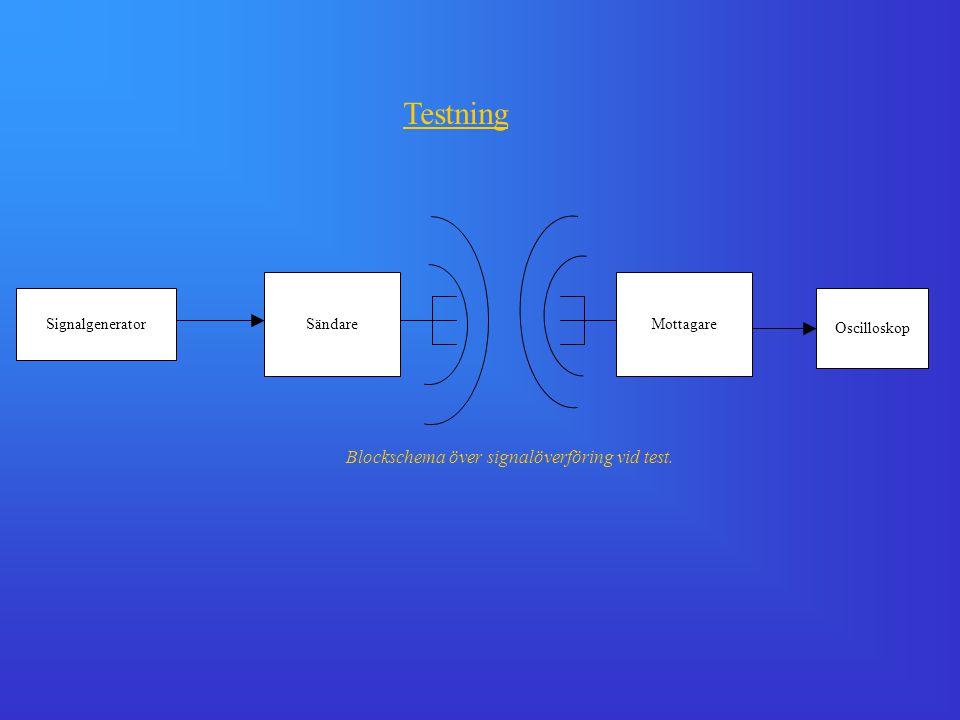 Testning Blockschema över signalöverföring vid test. Sändare Mottagare