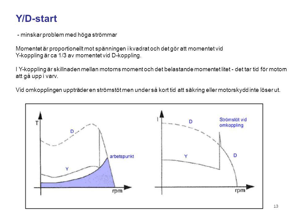Y/D-start - minskar problem med höga strömmar