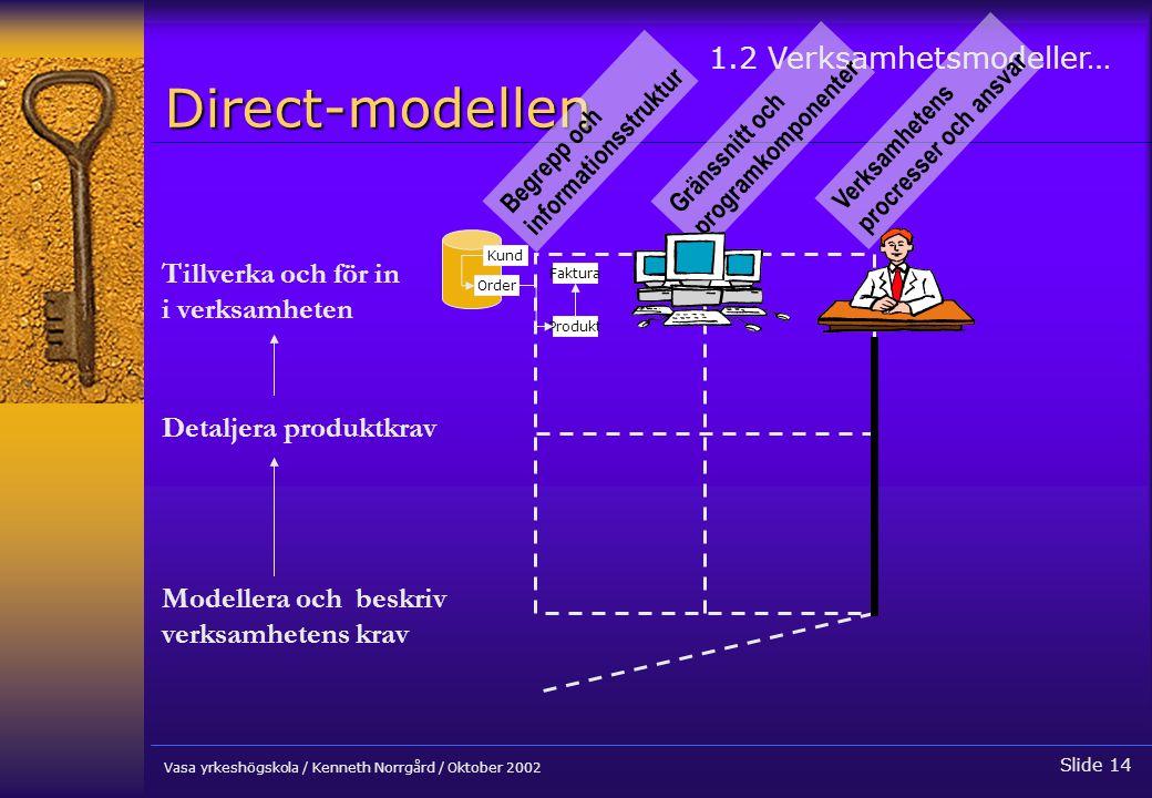 Direct-modellen 1.2 Verksamhetsmodeller… Tillverka och för in