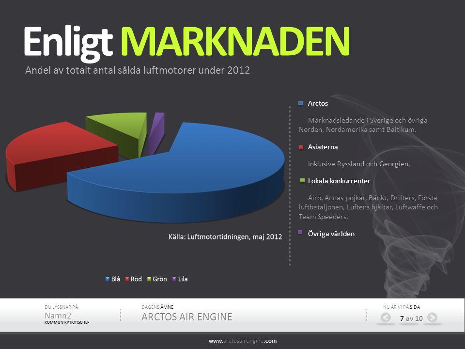 Enligt MARKNADEN Andel av totalt antal sålda luftmotorer under 2012