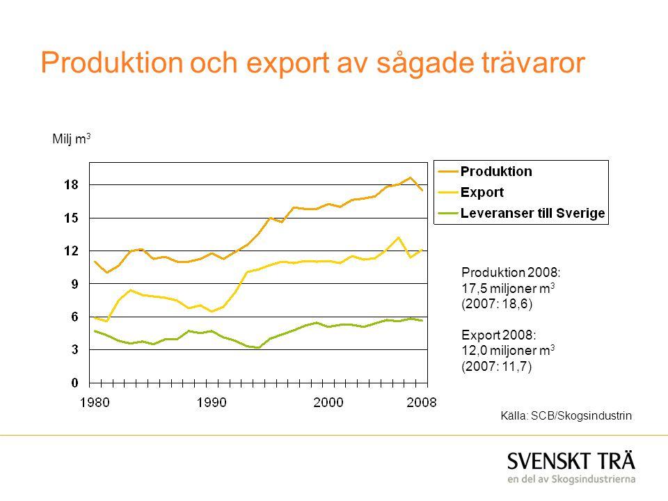 Produktion och export av sågade trävaror