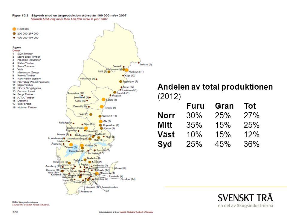 Andelen av total produktionen (2012)