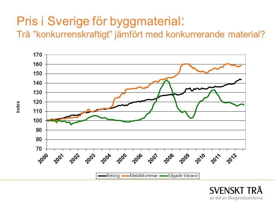 Pris i Sverige för byggmaterial: Trä konkurrenskraftigt jämfört med konkurrerande material