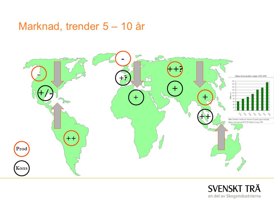 Marknad, trender 5 – 10 år - ++ - + + +/- + + ++ ++ Prod Kons