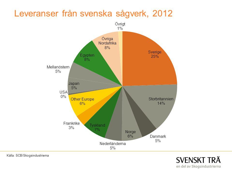 Leveranser från svenska sågverk, 2012